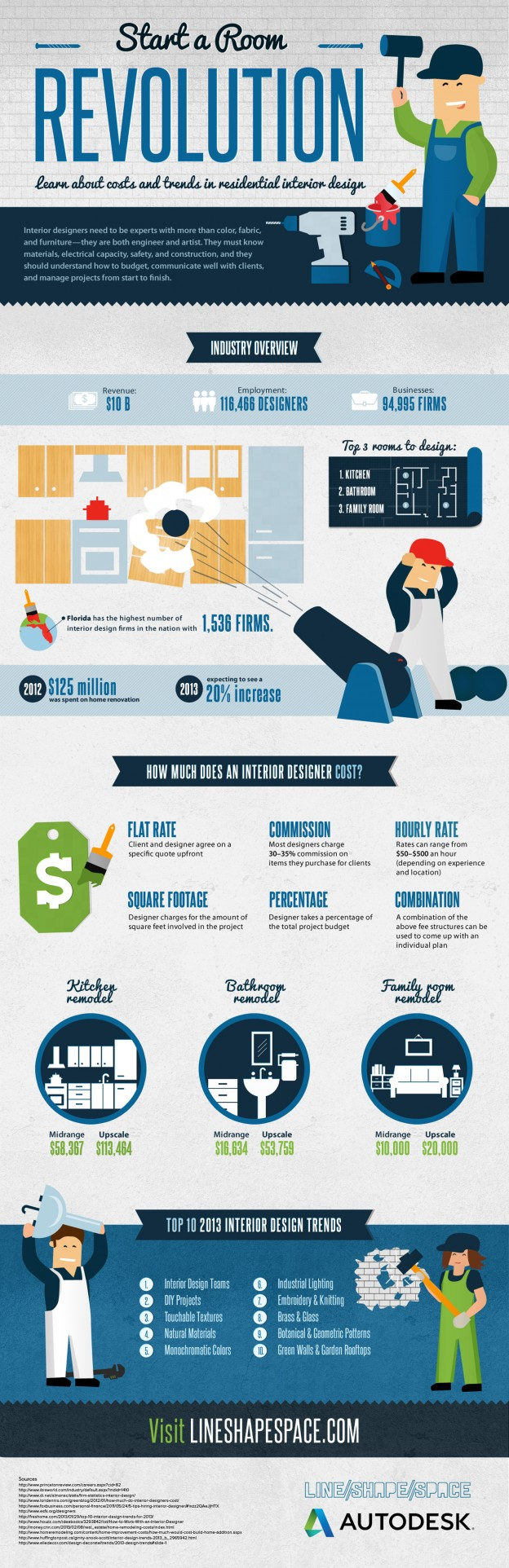 Infographic design pinterest