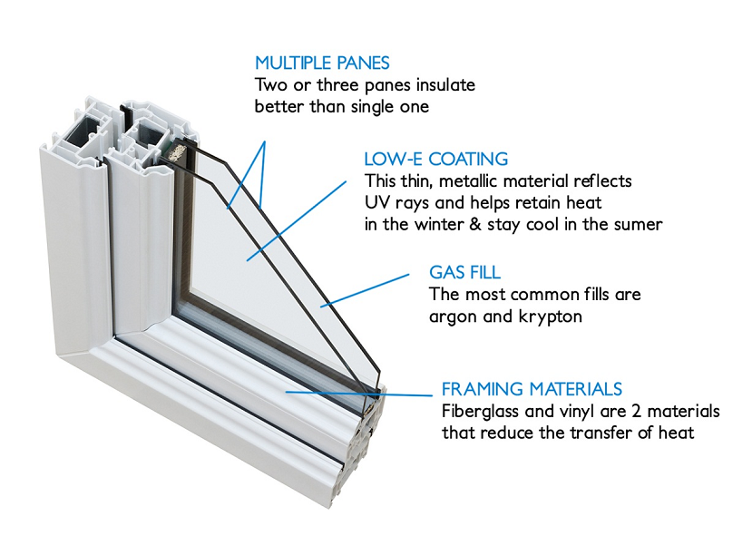 The role of spacers in double pane windows for Dual pane windows