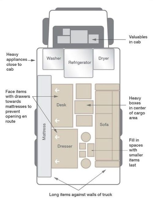 Moving Truck Layout